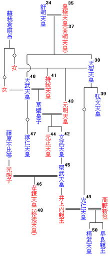 220px-Emperor_family_tree38-50